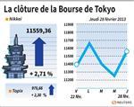 Tokyo : La Bourse de Tokyo en hausse dans le sillage de Wall Street