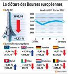 Les marchés européens terminent en baisse modérée