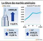 Wall Street : Wall Street finit en hausse, soutenue par les statistiques