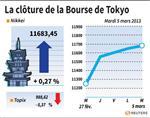 Tokyo : La Bourse de Tokyo finit en hausse de 0,27%