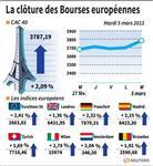 Marché : Les Bourses européennes terminent en hausse, le CAC gagne 2,09%