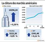 Wall Street : Wall Street enchaîne un nouveau record avec les chiffres ADP