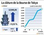 Tokyo : La Bourse de Tokyo finit en hausse de 0,53%