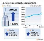 Wall Street : Wall Street finit en légère hausse, atteint des sommets