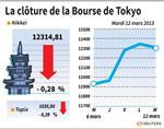 Tokyo : La Bourse de Tokyo finit en repli de 0,28%