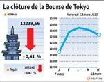 Tokyo : La Bourse de Tokyo finit en baisse de 0,61%