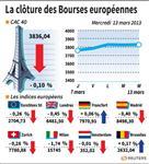 Marché : Les marchés européens ont limité leur recul grâce aux stats US