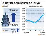 Tokyo : La Bourse de Tokyo finit en hausse de 1,45%