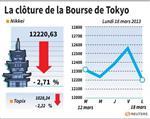Tokyo : La Bourse de Tokyo finit en forte baisse de 2,71%
