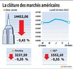 Wall Street : Wall Street termine en baisse
