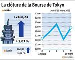 Tokyo : La Bourse de Tokyo finit sur un rebond de 2,03%