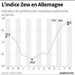 Marché : Hausse inattendue du sentiment des investisseurs allemands