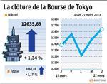 Tokyo : La Bourse de Tokyo finit en hausse de 1,34%