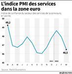 Europe : La contraction de l'économie en zone euro s'accentue