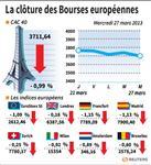 Les marchés européens terminent en net repli