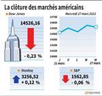 Wall Street : Le Dow Jones perd 0,23%, le Nasdaq prend 0,12%