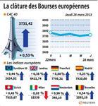 Les Bourses européennes terminent en hausse, Paris gagne 0,53%