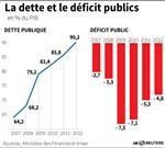 Le répit sur les déficits sera de courte durée