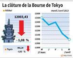 Tokyo : La Bourse de Tokyo finit en baisse de 1,08%