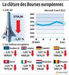 Les marchés européens terminent en baisse
