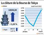 Tokyo : La Bourse de Tokyo finit sur un bond de 2,2% après la BoJ