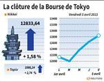 Tokyo : La Bourse de Tokyo finit en hausse de 1,58%