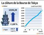 Tokyo : La Bourse de Tokyo finit en hausse de 2,8%