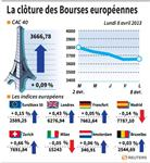 Marché : Les Bourses européennes terminent en très légère hausse