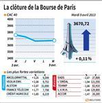 Marché : Les valeurs suivies mardi à la clôture de la Bourse de Paris