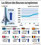 Europe : Les Bourses européennes clôturent en hausse, Paris gagne 0,85%