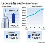 Wall Street : Wall Street finit en hausse malgré les technologiques