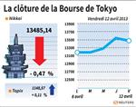 Tokyo : La Bourse de Tokyo finit en baisse de 0,47%