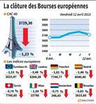 Marché : Les Bourses européennes clôturent en baisse, Paris cède 1,23%