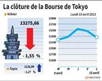 Tokyo : La Bourse de Tokyo finit en baisse de 1,55%