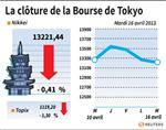 Tokyo : La Bourse de Tokyo finit en baisse de 0,41%