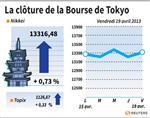 Tokyo : La Bourse de Tokyo finit en hausse de 0,73%