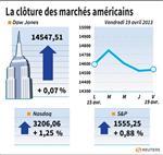 Wall Street : Wall Street rebondit en clôture
