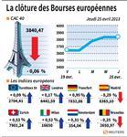 Europe : Les Bourses européennes terminent en ordre dispersé