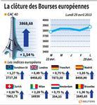 Europe : Les marchés européens clôturent en hausse, l'Italie rassure