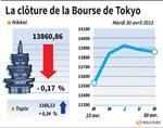 Tokyo : La Bourse de Tokyo finit en baisse de 0,17%