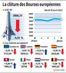 Europe : Les principales Bourses européennes terminent dans le rouge