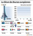Europe : La Bourse de Londres démarre le mois de mai dans le vert