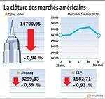 Wall Street : Le Dow Jones perd 0,94% et le Nasdaq cède 0,89%
