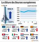 Europe : Les Bourses européennes terminent sur une très légère hausse
