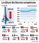 Europe : Les marchés européens finissent en léger repli