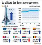 Europe : Les marchés européens terminent en hausse, le Dax bat un record