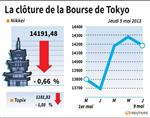 Tokyo : La Bourse de Tokyo finit en baisse de 0,66%