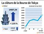 Tokyo : La Bourse de Tokyo gagne 2,93%, un record depuis janvier 2008