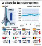 Europe : Les Bourses européennes terminent la semaine dans le vert