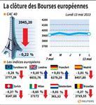 Europe : Stabilité ou léger recul des Bourses européennes à la clôture